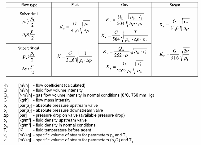 Flow characteristic polna sa three way and rotary valve plug valves feature linear characteristics whereas butterfly valves feature characteristics similar to equal percentage ccuart Choice Image